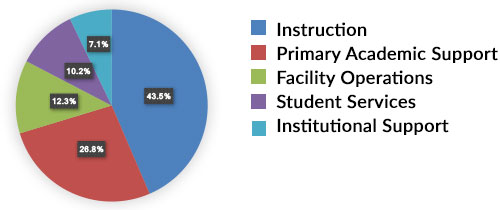 College functions supported by tuition chart
