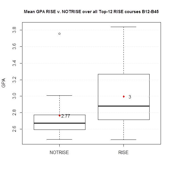 GPA of RiSE vs. Non-RiSE compared over 12 key STEM courses